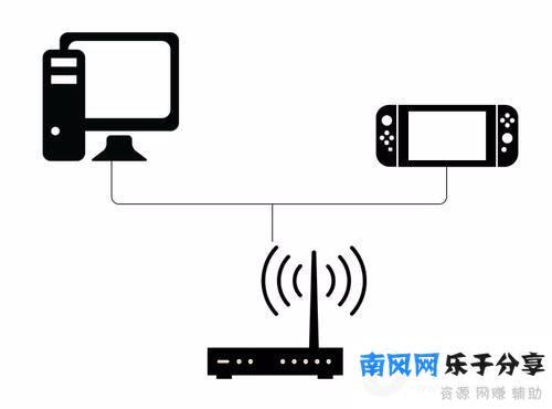 将switch和电脑连接在同一路由器