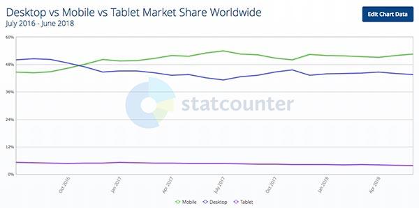 SEO每日一贴:页面速度影响移动搜索排名,小刀娱乐网