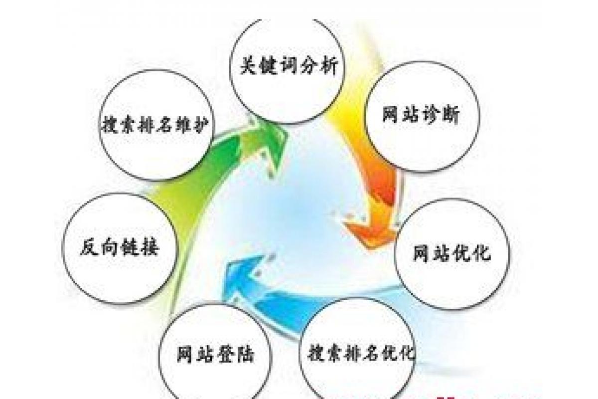 {cnm技术博客}seo中经常犯的7个错误