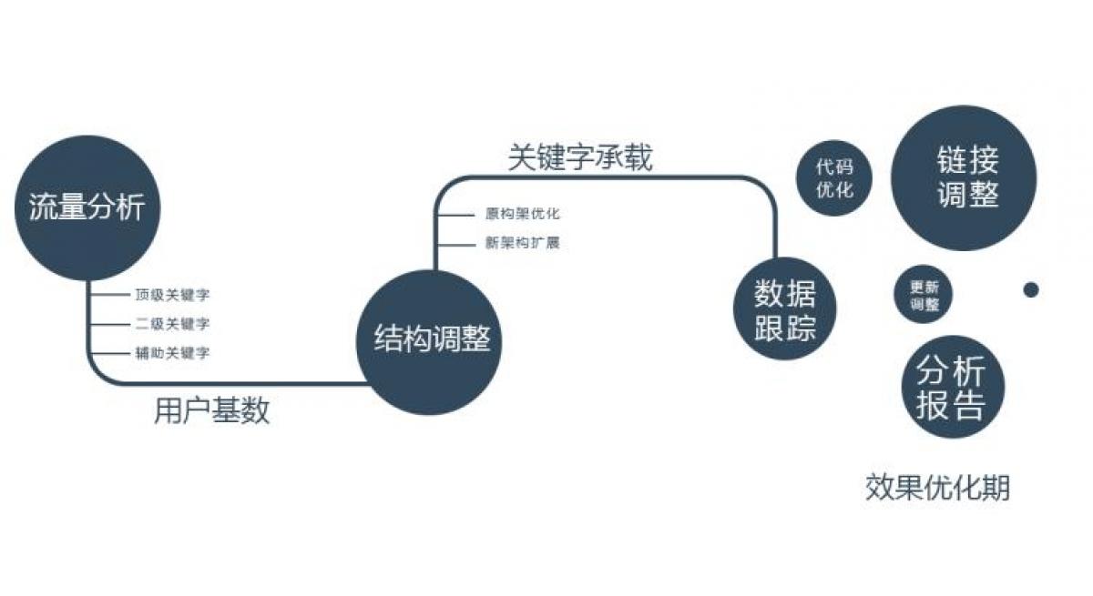 沧州SEO:用户喜欢什么样的文章标题?