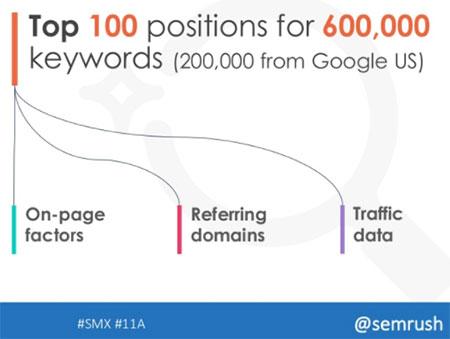 google搜索优化:Google SEO排名因素