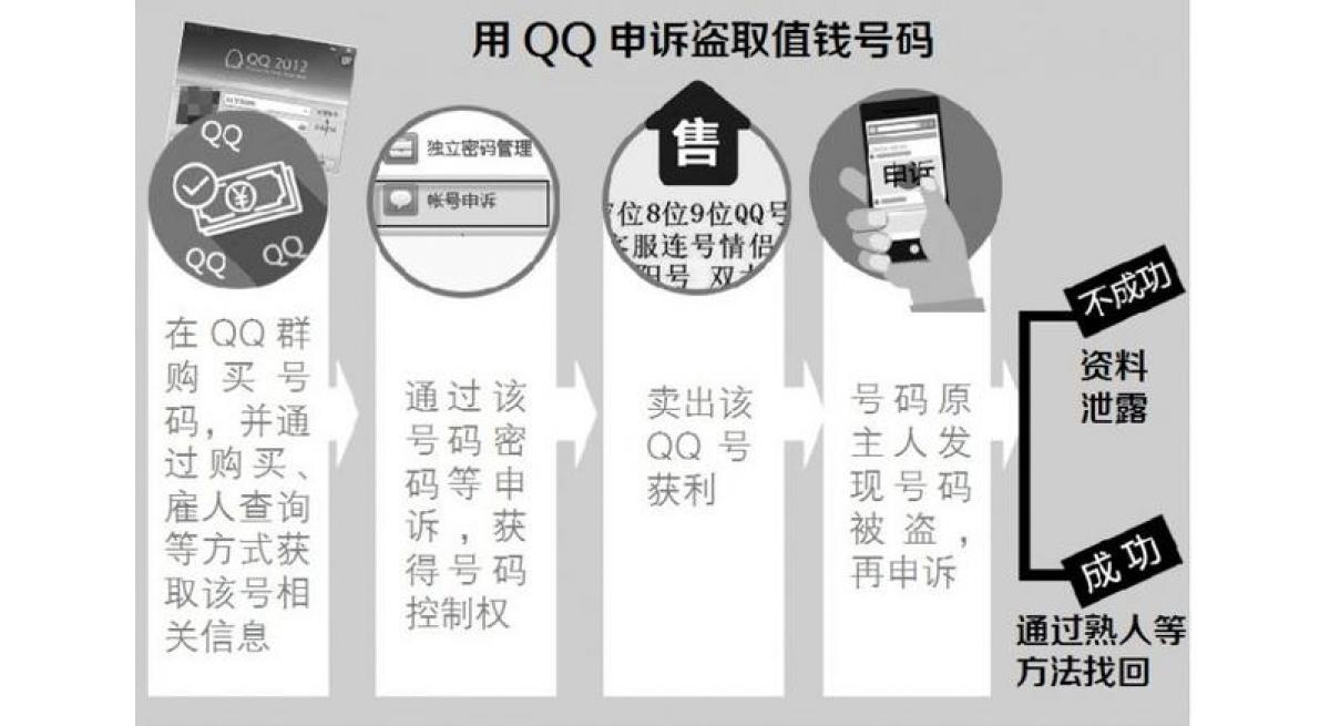 如何盗取别人的qq密码,简单实用的办法教你!