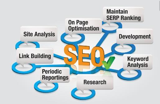 青岛网络营销:seo技术优化的细节是什么?