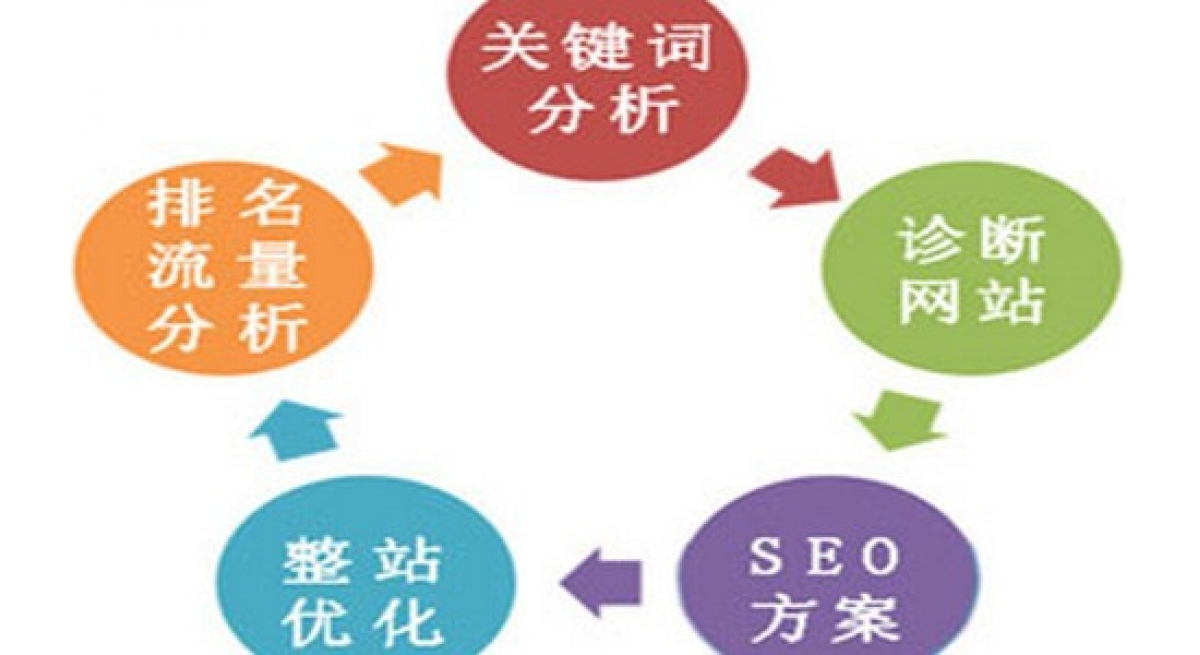 速贝seo实战培训:如何检测你的网站跳出率是否正常