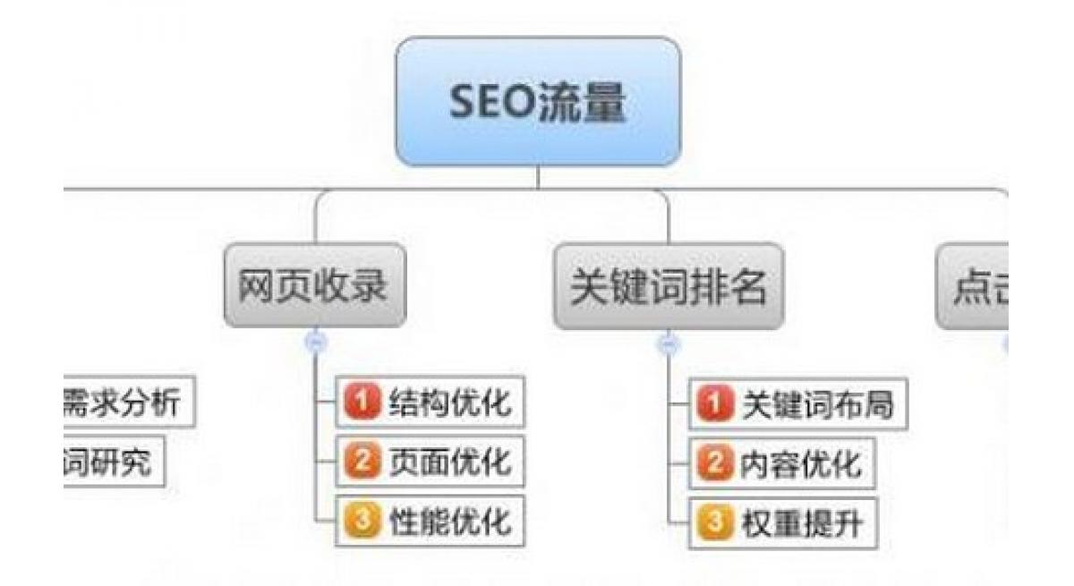 牛seo工具:SEO网站自动化宣传工具