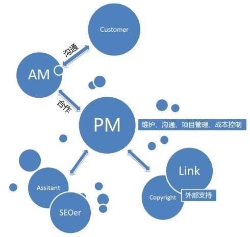 流量查询:SEO优化给企业带来了哪些好处?