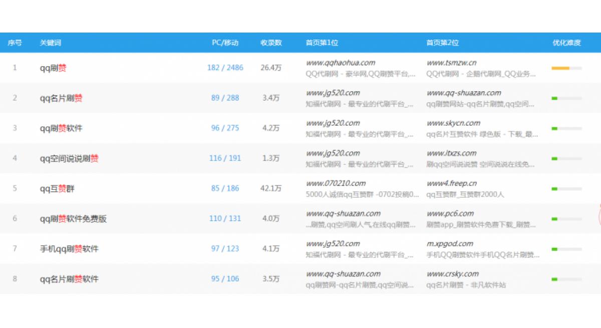 QQ空间说说刷赞这种网络赚钱项目依然有人操作
