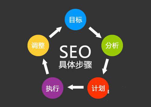 亚心论坛: 新手seo优化网站,关键词策略制定方法