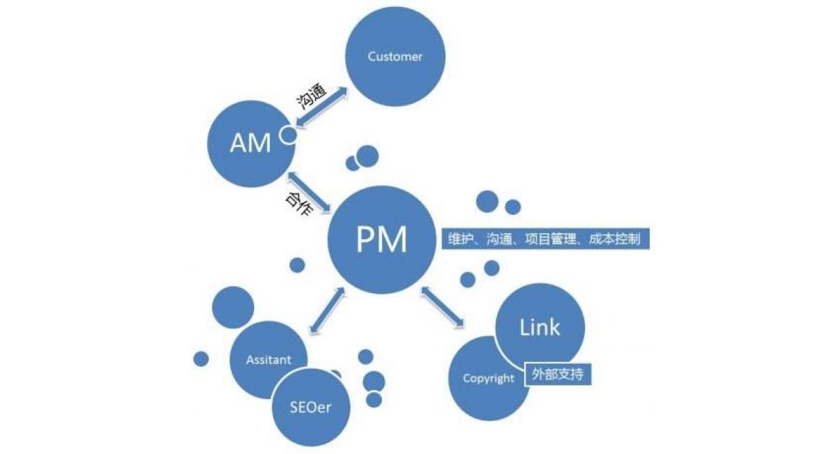 推广方法智搜宝: 网站流量的来源是什么?