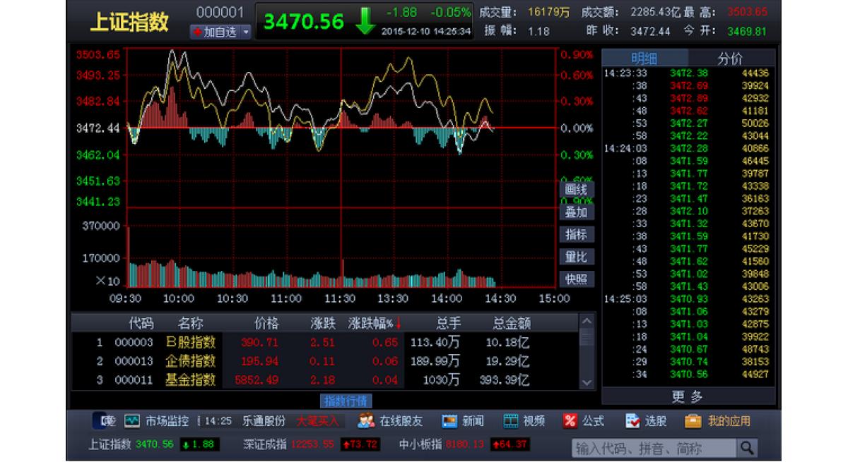 最新的股票软件类型是什么?
