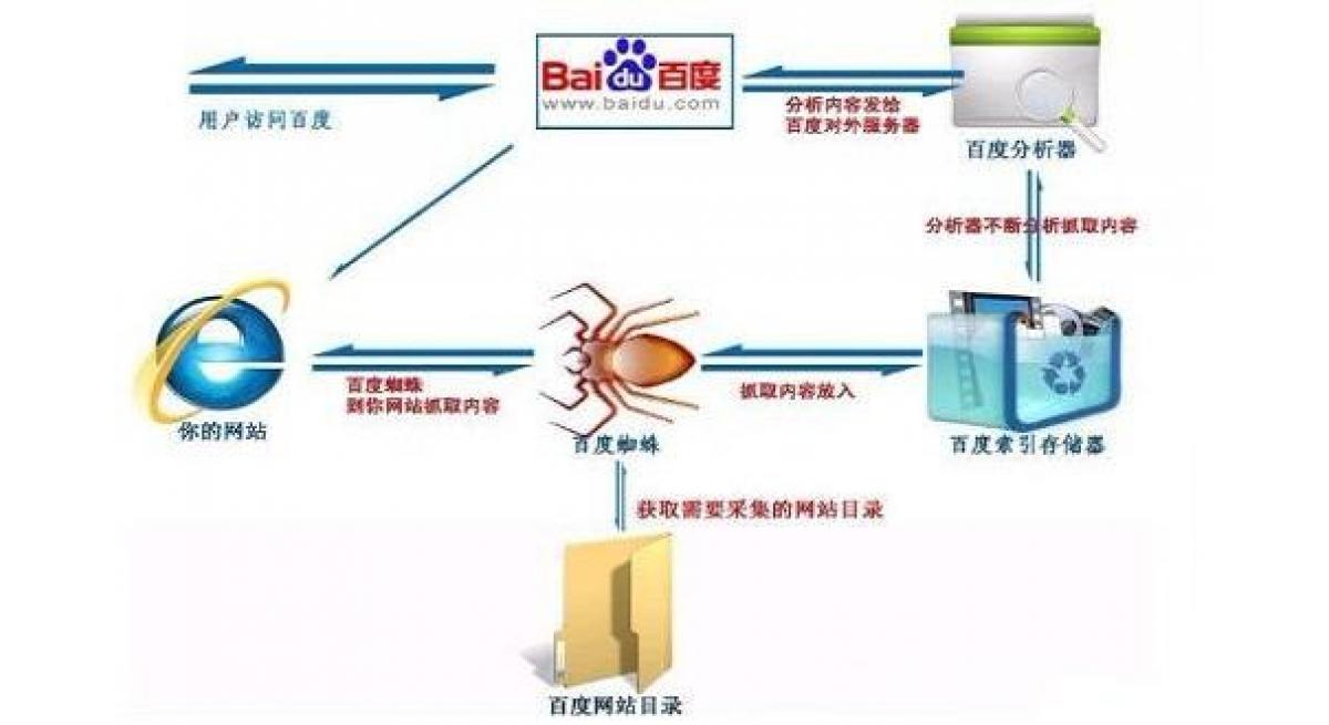 做网站教程:搜索引擎的蜘蛛是如何爬的,如何吸引蜘蛛来抓取页面