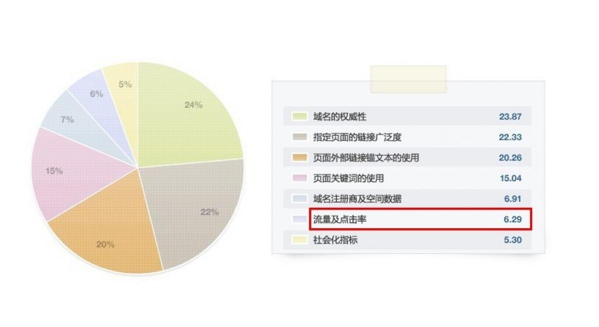 seo伴侣:百度搜索引擎优化关键词排序原则