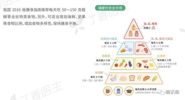 中国人的健康状况分析及调查报告