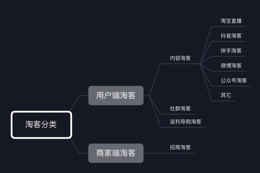 商家如何找淘客?中国淘客百强通讯录来了!