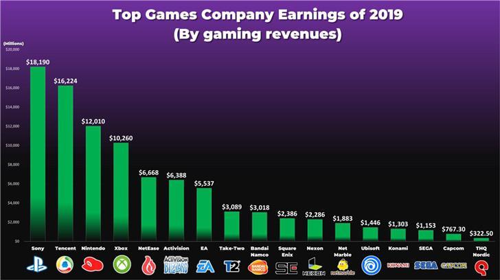 盘点2019年最赚钱的游戏公司
